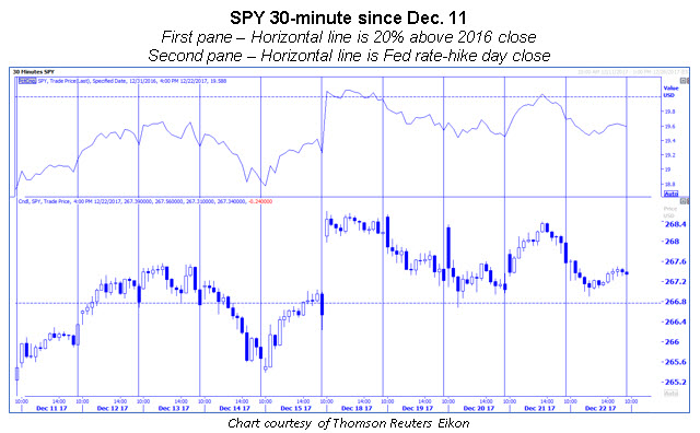spy 30-minute chart dec 22