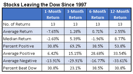 dow rejects summary returns since 1997