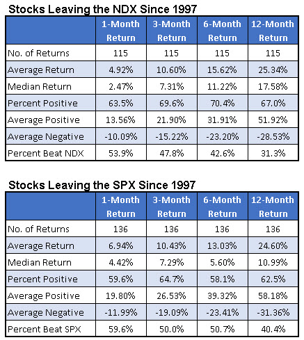 spx and ndx reject returns since 1997