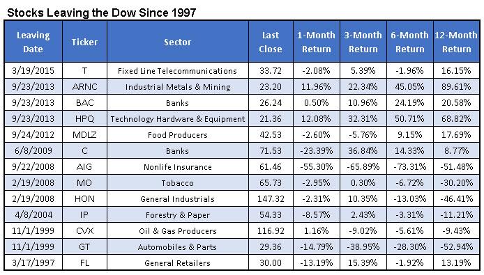 stocks leaving djia since 1997