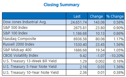 closing indexes summary december 15