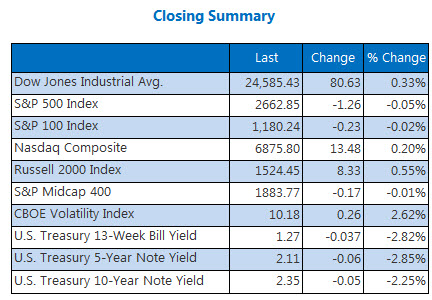 Closing Summary Indexes Dec 13