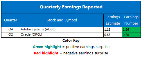 Corporate Earnings Chart Dec 15