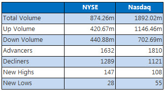NYSE and Nasdaq Dec 13