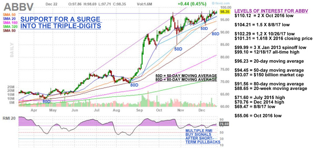 AbbVie Shares Look Set to Tackle the Century Level