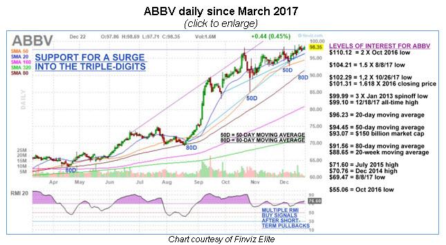 Abbv stock options