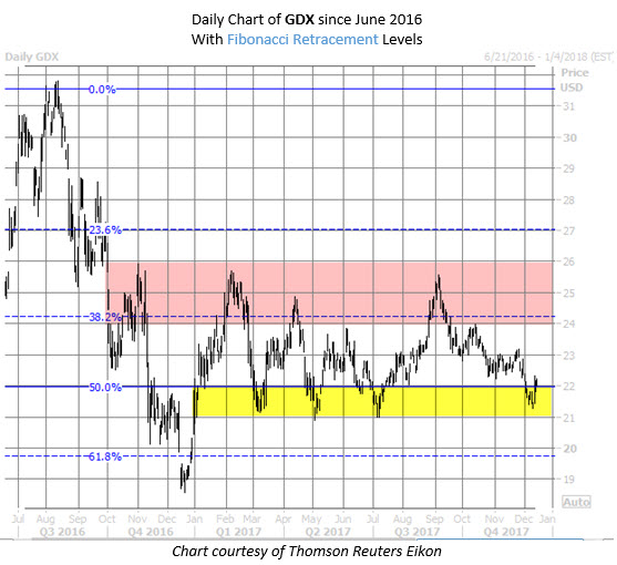 GDX chart with Fib levels