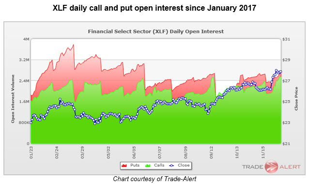 xlf daily open interest 1208