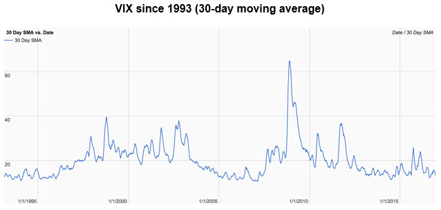 vix 30 day moving average since 1993 0112