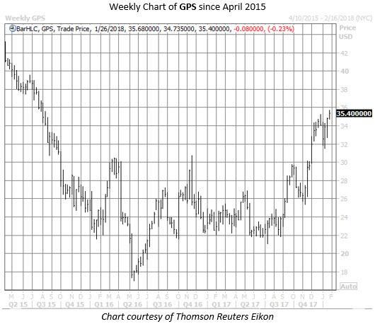 gps stock chart