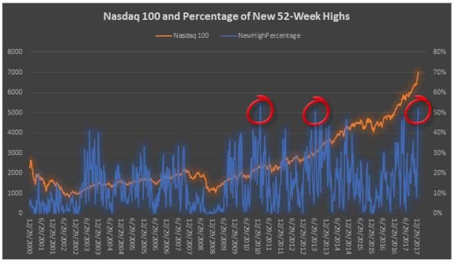 Rare Nasdaq 100 Signal Called The Sell Off