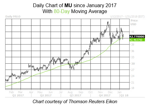 Institutional Investor's Pro-Micron Technology Inc (NASDAQ:MU) Sentiment In Q3 2017