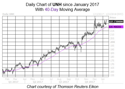 UnitedHealth Group Inc (NYSE:UNH) Shares Sold by Barometer Capital Management Inc
