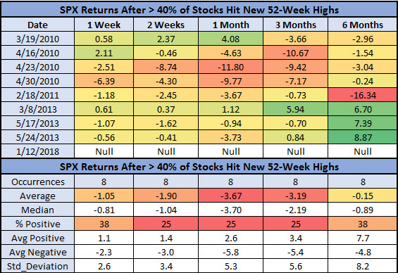 spx returns after new high signals