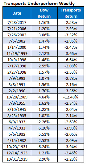 transports underperform weekly since 1919