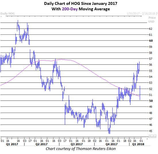 harley stock price