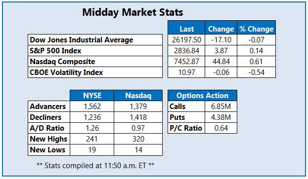 midday market stats january 23