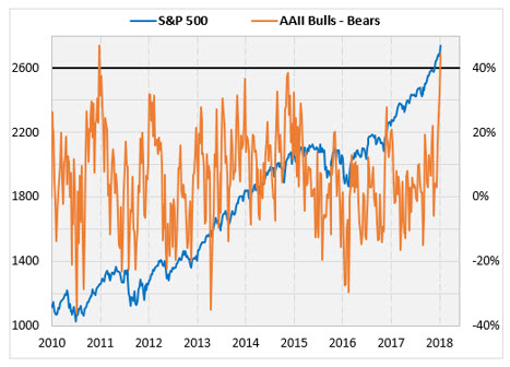 Chart 1 AAII and SPX