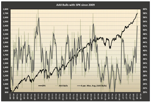 AAII with SPX since 2009