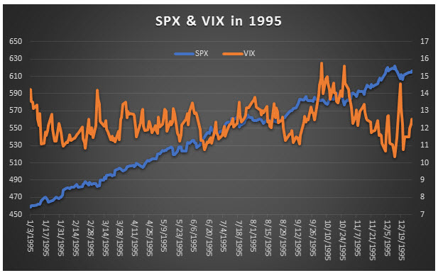 spx and vix in 1995