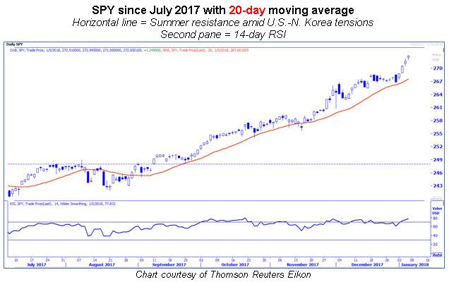 spy 20-day moving average 0108