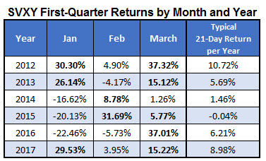 SVXY 1Q returns by month and year