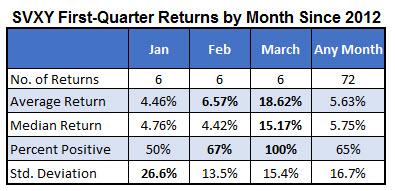 SVXY 1Q returns by month