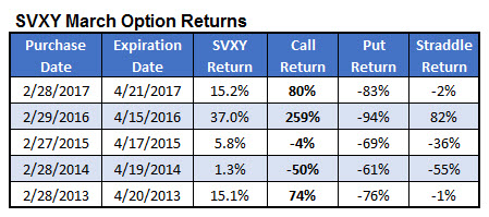 SVXY March option trades