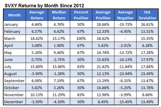 SVXY returns by month