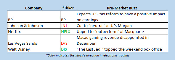 Stocks to watch today