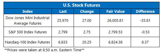 us stock futures jan 19