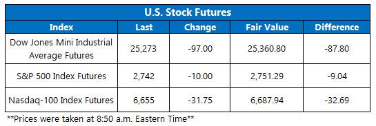 us stock index futures jan 10