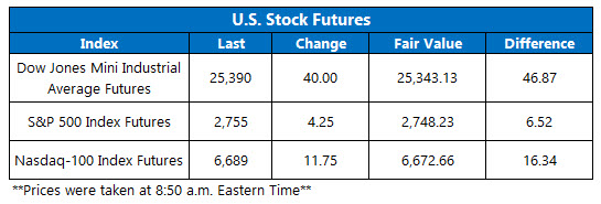 us stock index futures jan 11