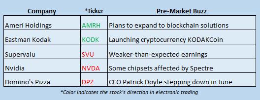 stock market news january 10
