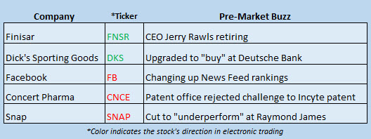 stock market news january 12
