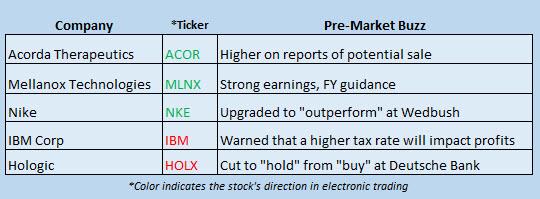 stock market news january 19