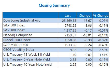 Closing Indexes Summary Jan 10