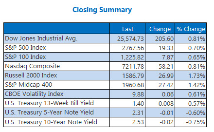Closing Indexes Summary Jan 11