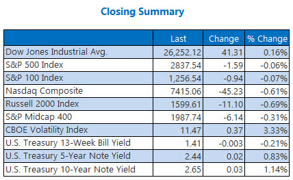 Closing Indexes Summary Jan 24