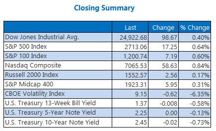 Closing Indexes Summary Jan 3