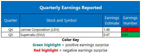 Corporate Earnings Jan 10