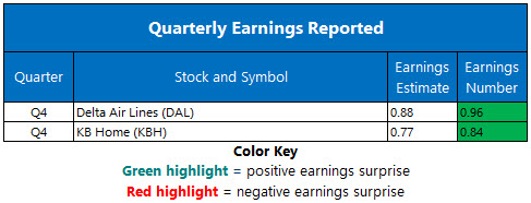 Corporate Earnings Jan 11