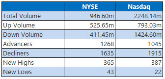 NYSE and Nasdaq Stats Jan 24