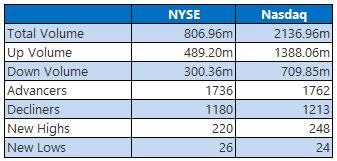 NYSE and Nasdaq Stats Jan 3
