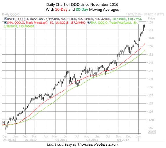 QQQ chart of the week 0119