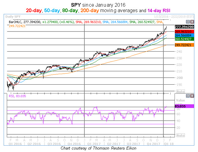 spy daily rsi 2-year