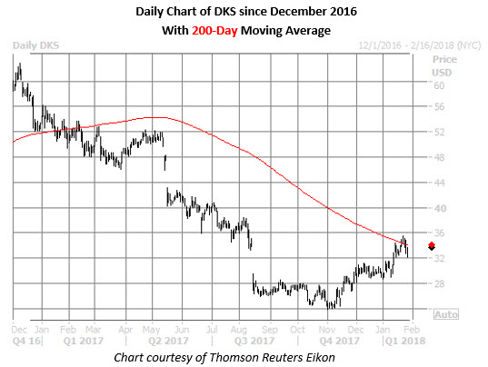dks daily chart jan 26