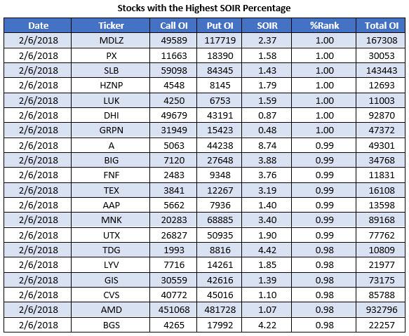 Highest SOIR Percentage Feb 2018