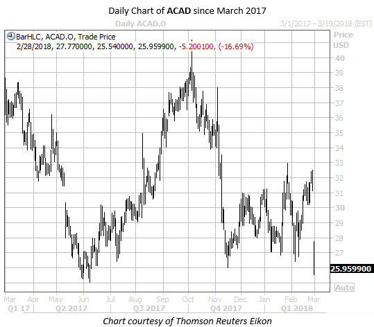 Daily Chart of ACAD Since March 2017