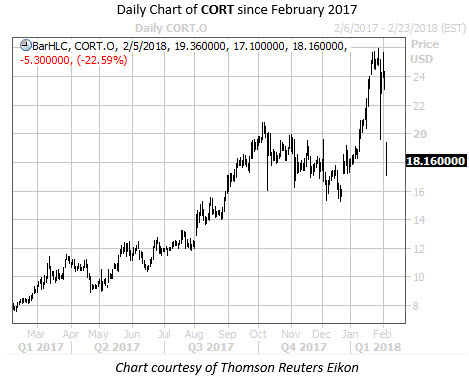 Daily Chart of CORT Since Feb 2017